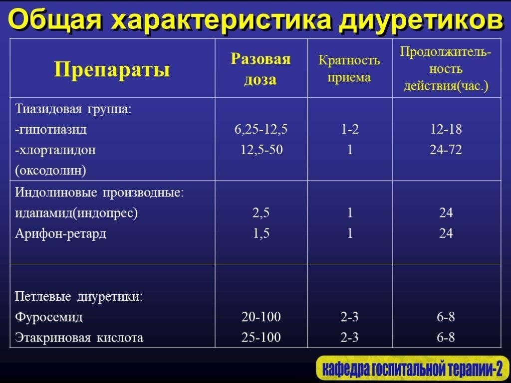 Диуретики для лечения гипертонии