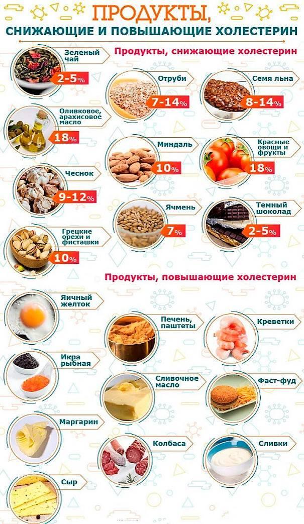 Принципы диетического питания при повышенных уровнях холестерина и глюкозы в крови :: polismed.com