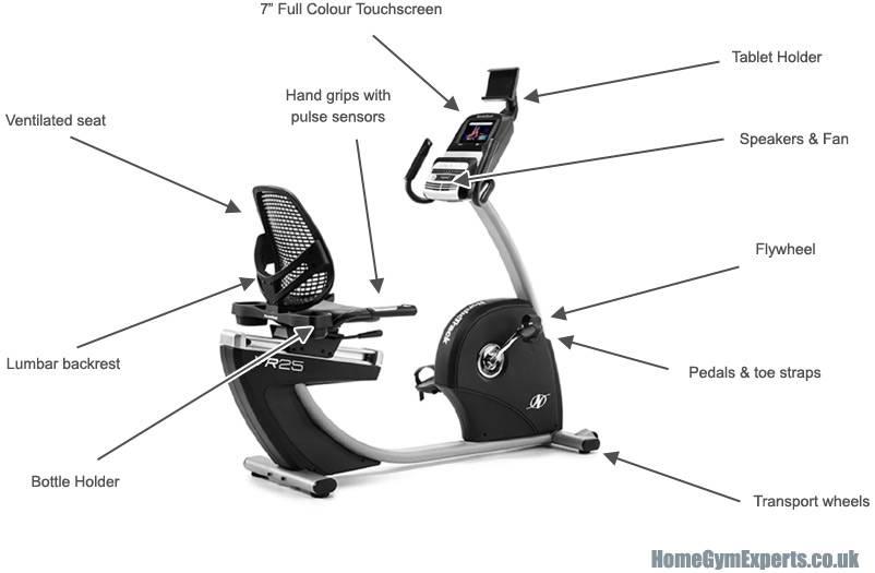 Как выбрать велотренажер для дома, чтобы похудеть и укрепить сосуды?