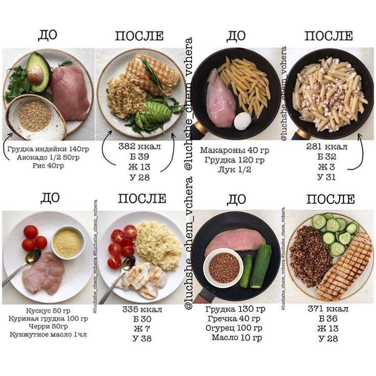 Топ-10 полезных орехов для похудения и на пп (зож)