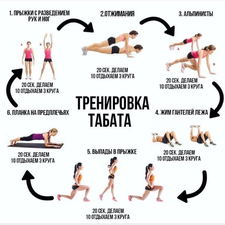 Интервальная тренировка — как эффективный способ сжигания жира мужчинам и девушкам