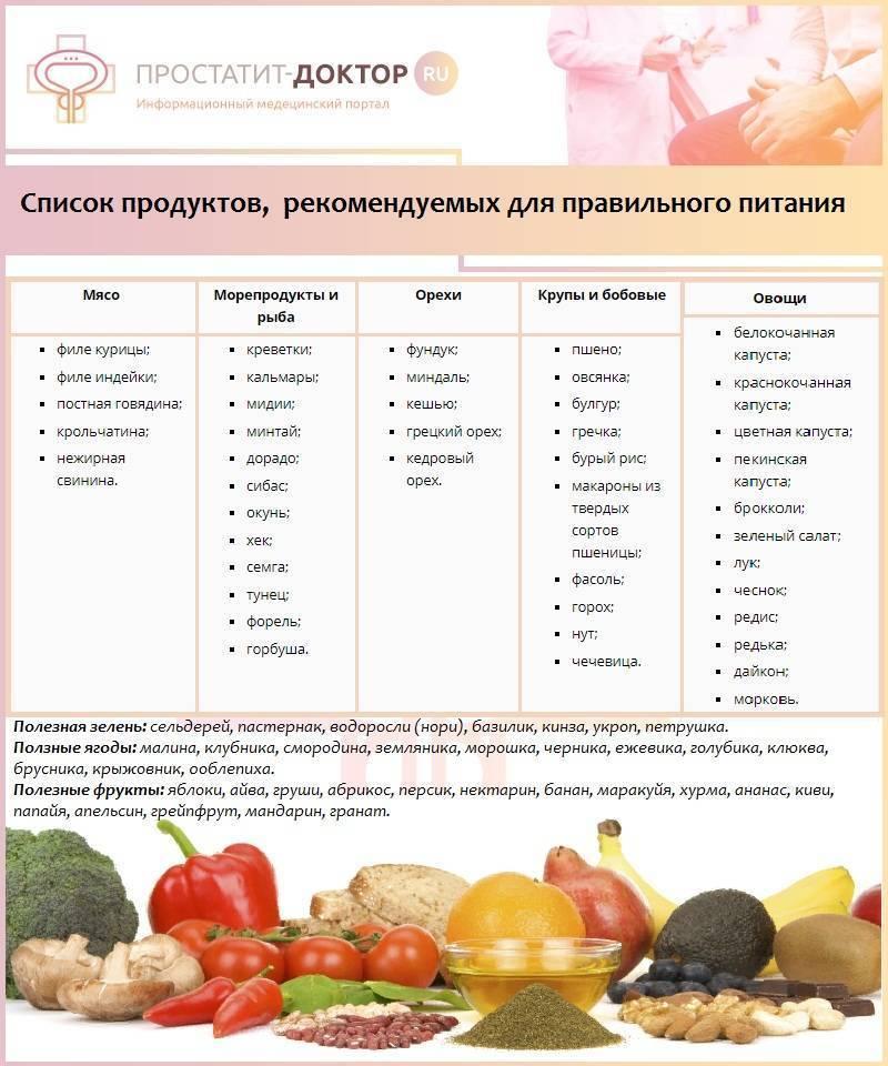 Жидкая диета для похудения: продукты и меню питания без твердой пищи для снижения веса