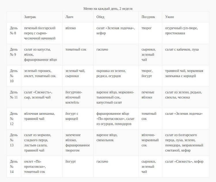 Диета пьера дюкана для похудения — подробное описание