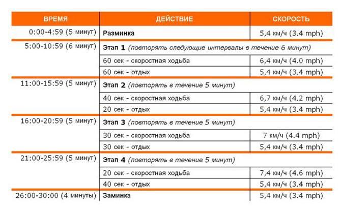 Интервальный бег для похудения - таблица, программа