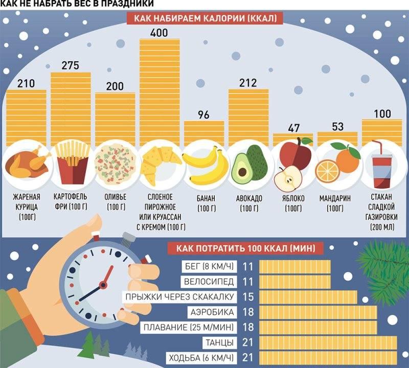 Лёгкая диета после новогодних праздников.