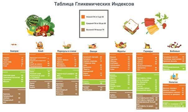 Гликемический индекс: полная таблица продуктов с высоким, средним и низким ги