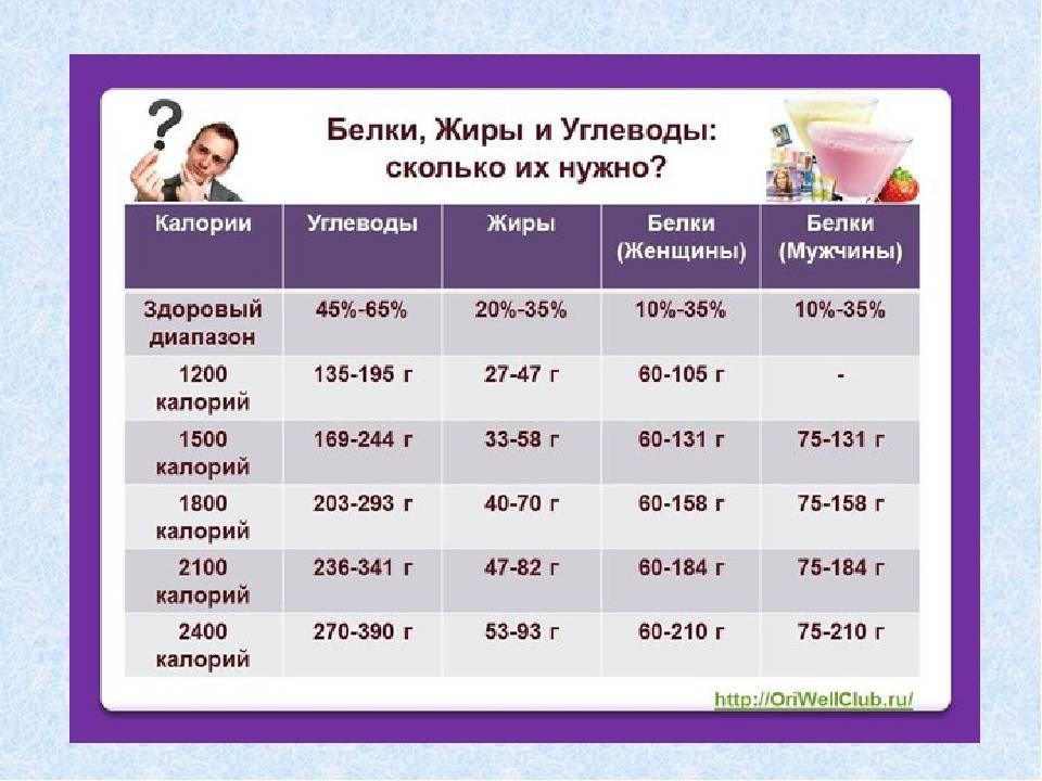 Сколько жиров нужно в день девушке? вся правда!