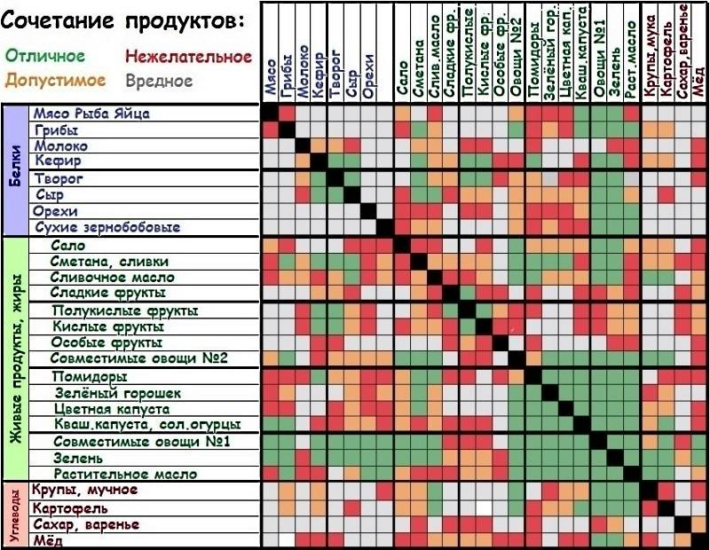 Правильное питание — таблица совместимости продуктов при раздельном питании