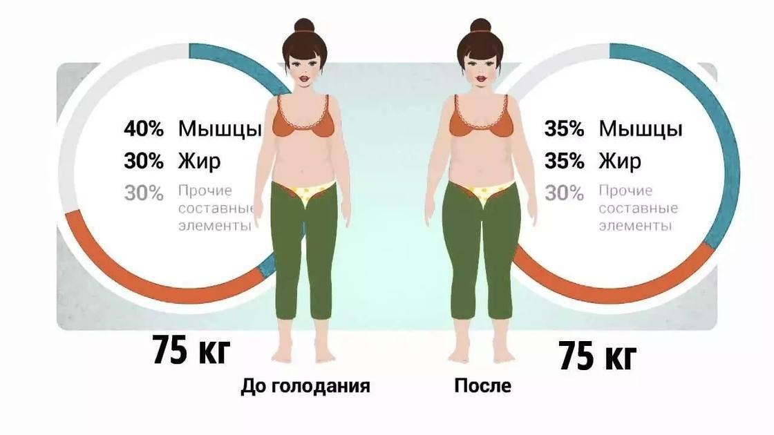 Тревожные признаки потери мышечной массы вместо жира