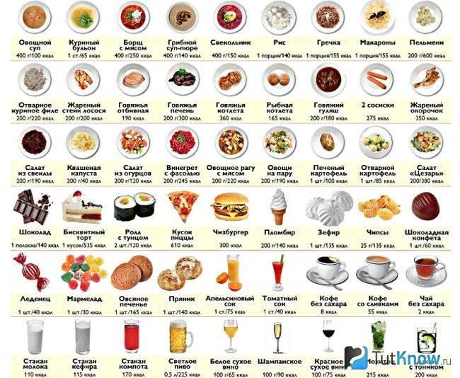 Сладкое на диете - калорийность сладостей