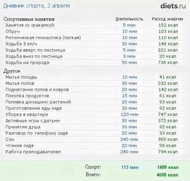 10 домашних дел, которые сжигают столько калорий, сколько тренировки