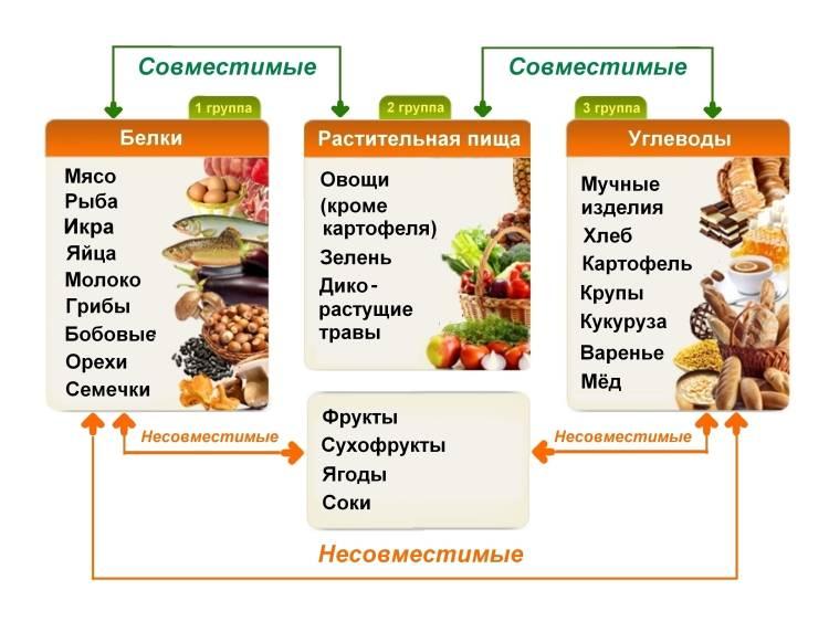 Соотношение бжу (белков, жиров и углеводов)   «табрис»