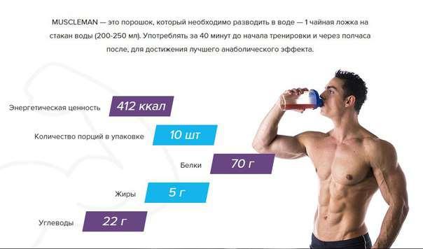 5 лучших напитков для восстановления мышц после тренировки