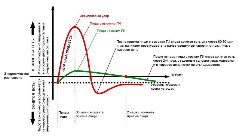 Диета при инсулинорезистентности   университетская клиника