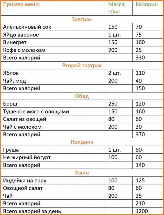 Меню на день в 1300 калорий. 5 вариантов пп- рациона на 1300-1500 ккал в день.