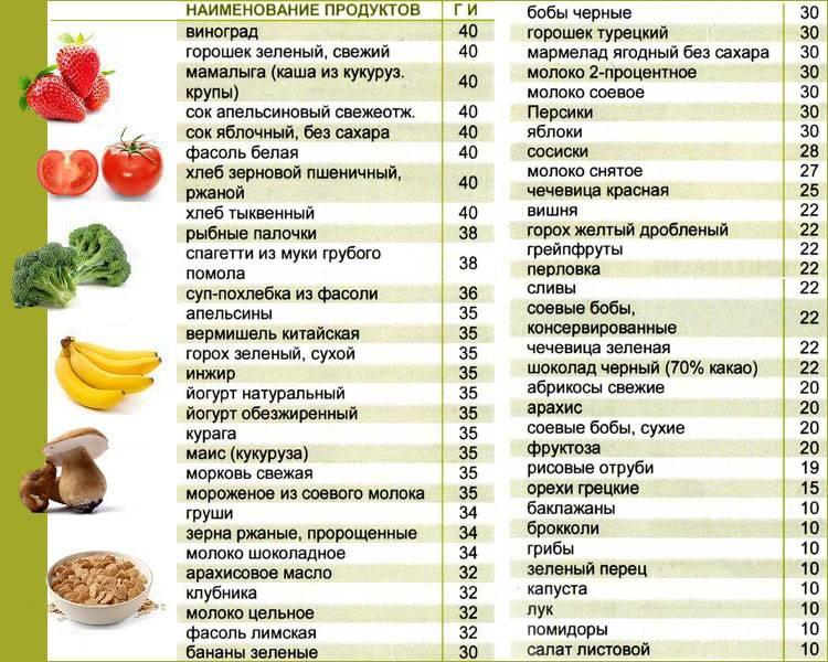 Гликемический индекс продуктов: таблицы для диабетиков