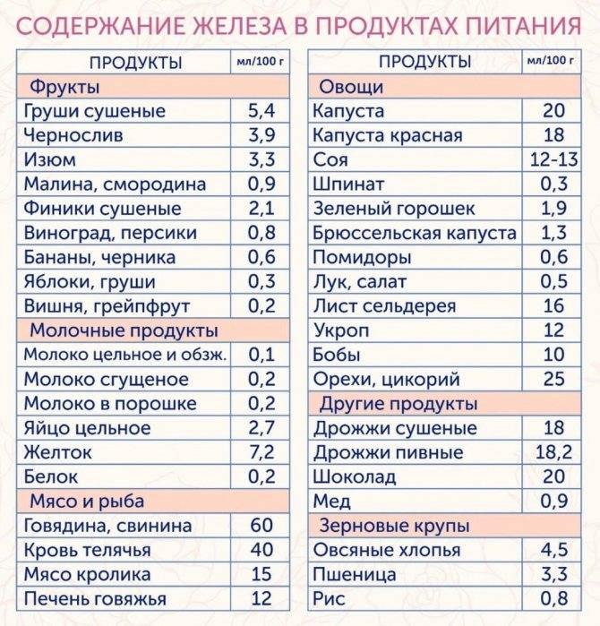 В каких продуктах содержится больше всего железо, полный список продуктов в таблице