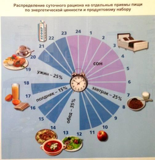 Режим правильного питания: что есть и когда, примерное меню