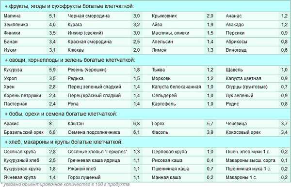 Продукты с высоким содержанием клетчатки - таблица