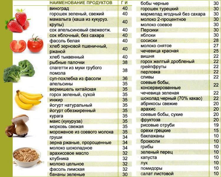 Низкоуглеводная диета – список продуктов, меню, отзывы
