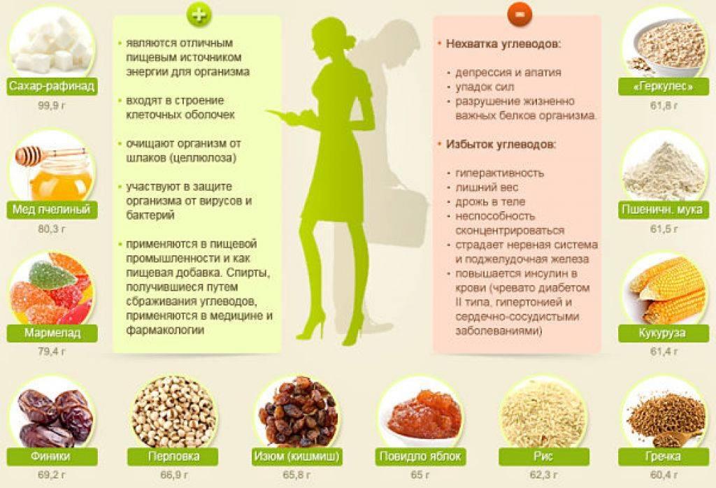 Омега-6: полезные свойства для организма   food and health