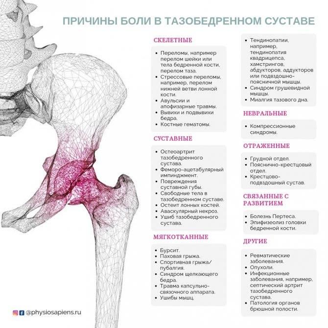 Боль в тазобедренном суставе - причины, характер, диагностика и лечение боли.