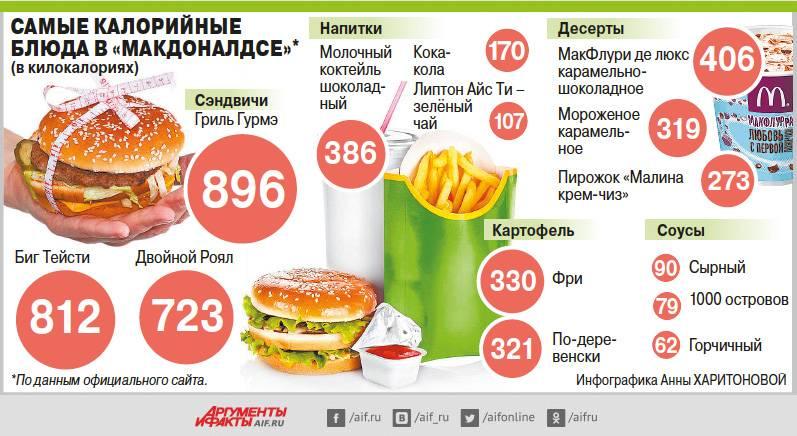 Что можно съесть в макдональдсе на сидя на диете и не потолстеть