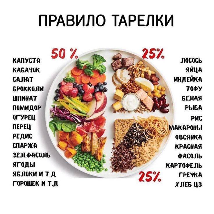 Топ-20 диетических рецептов пп завтрака для похудения