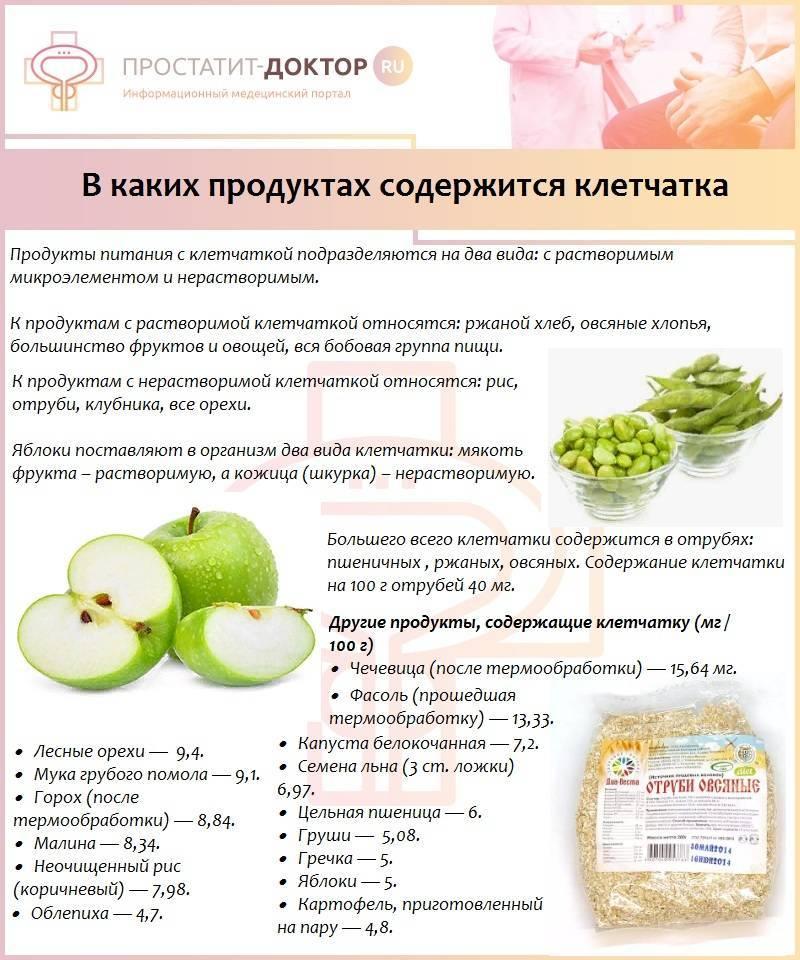 Продукты, содержащие клетчатку список продуктов | pohudets.ru
