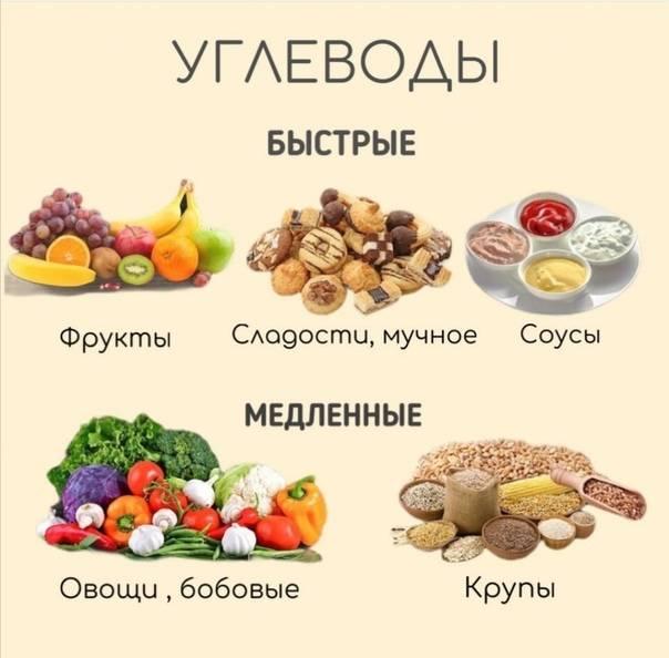 Медленные углеводы - список продуктов и таблица