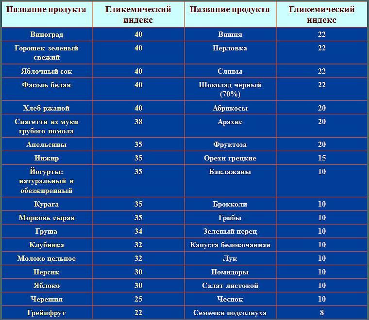 Таблица продуктов с низким, средним и высоким гликемическим индексом - похудейкина