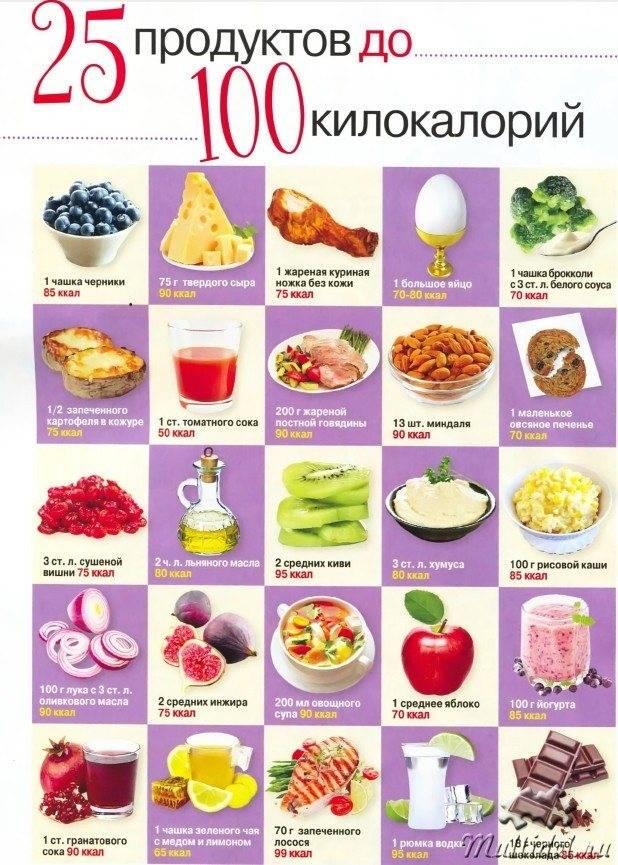 Низкокалорийные продукты для похудения со списком и рецептами блюд с фото
