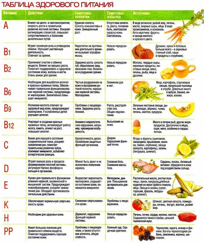 Витамин в: где содержится в продуктах больше всего – полный список