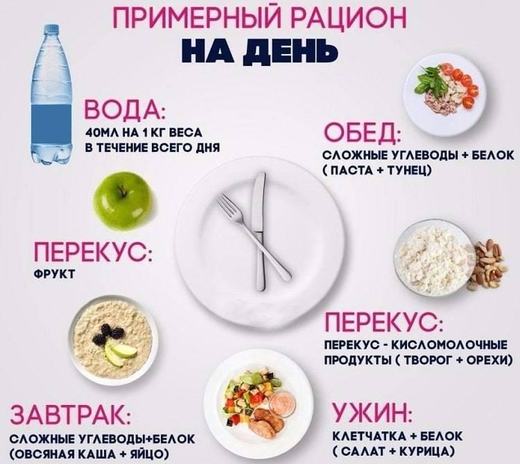 Правильное питание для похудения: меню на неделю/на день   fitbreak! всё о фитнесе и бодибилдинге