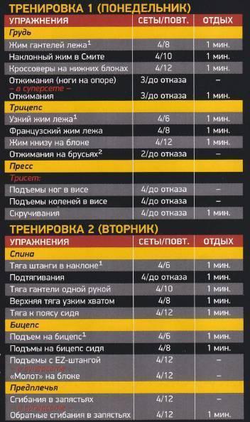 Программа тренировок 5х5 для набора массы, силы и сжигания жира