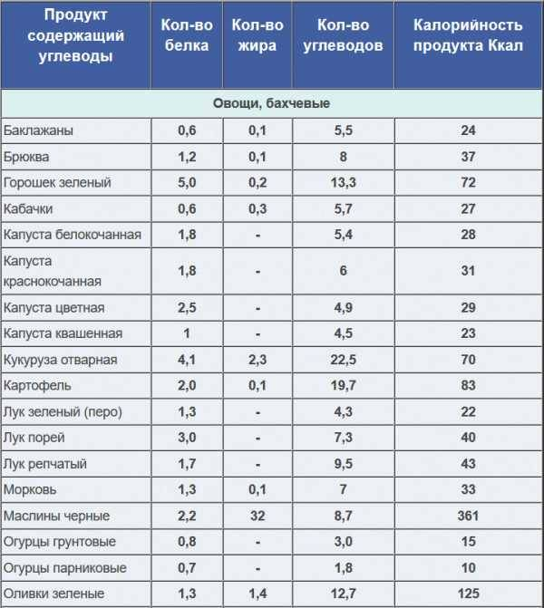 Легкоусвояемые углеводы: список продуктов, пища, быстроусвояемые, таблица, диета, трудноусвояемые, неусваиваемые