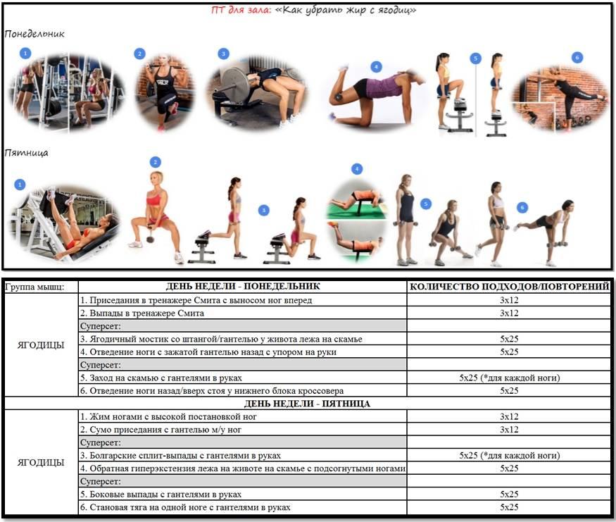 Программа для новичков в тренажерном зале с рекомендациями