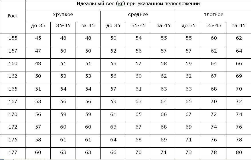 Калькулятор нормального веса