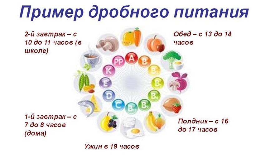 Дробное питание - меню на день и на неделю, правила и преимущества