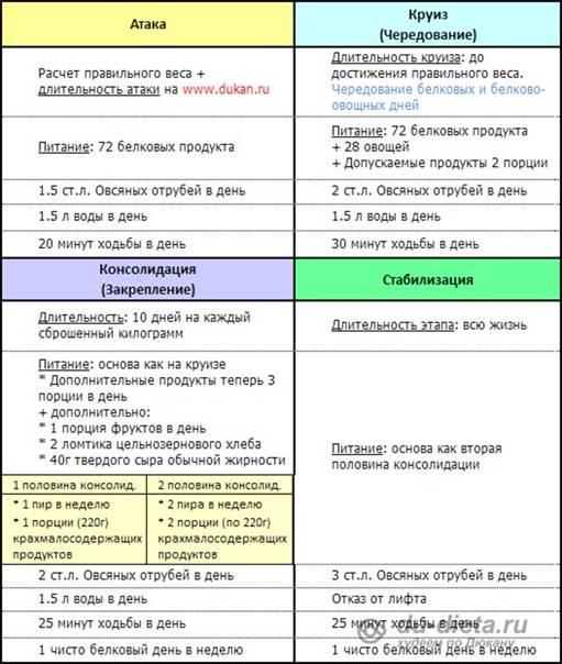 Диета дюкана для похудения: меню на неделю для эффективного жиросжигания