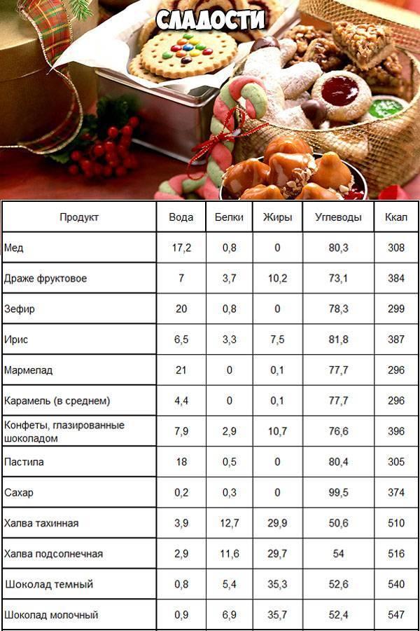 12 самых низкокалорийных сладостей
