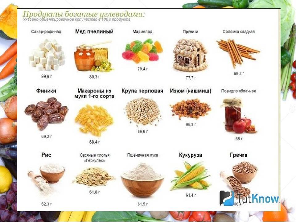 Подробный список продуктов, в которых содержатся углеводы