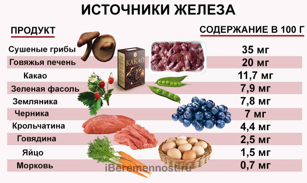 Продукты содержащие железо в большом количестве, польза для организма, таблица, видео