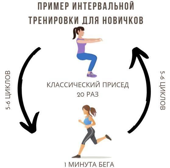 Табата для похудения: эффективные блиц-тренировки за 4 минуты в день