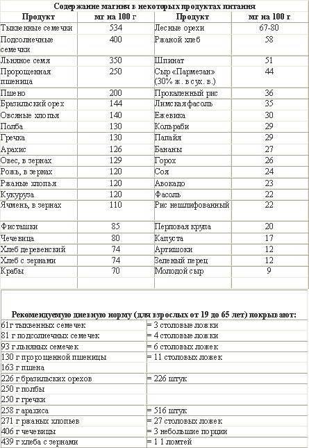 Таблица продуктов питания, в которых содержится больше всего магния