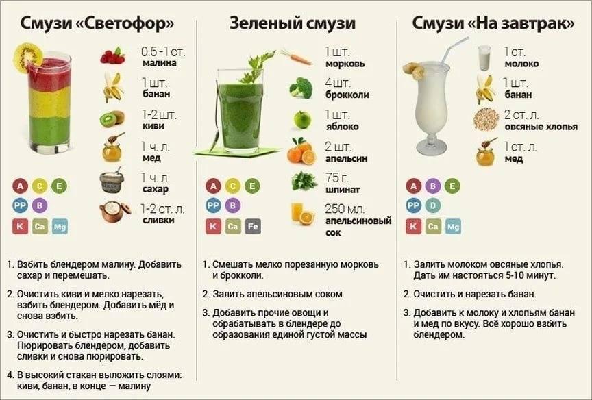 Эффективные коктейли для похудения приготовленные в домашних условиях