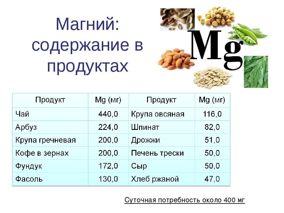 В каких продуктах содержится магний больше всего, магний в еде