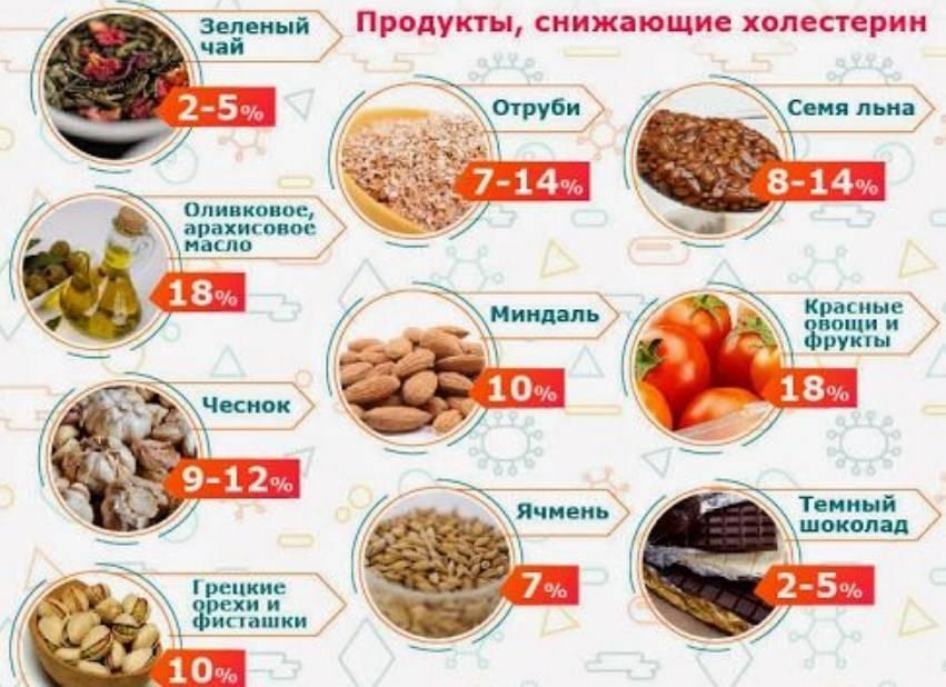 Топ 10 продуктов с высоким содержанием холестерина