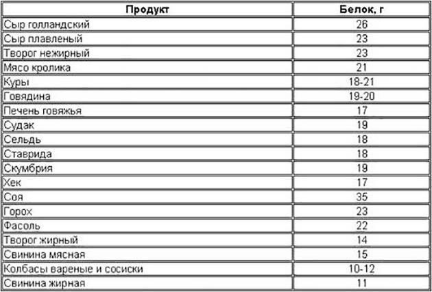 В каких продуктах содержится белок: подробный список