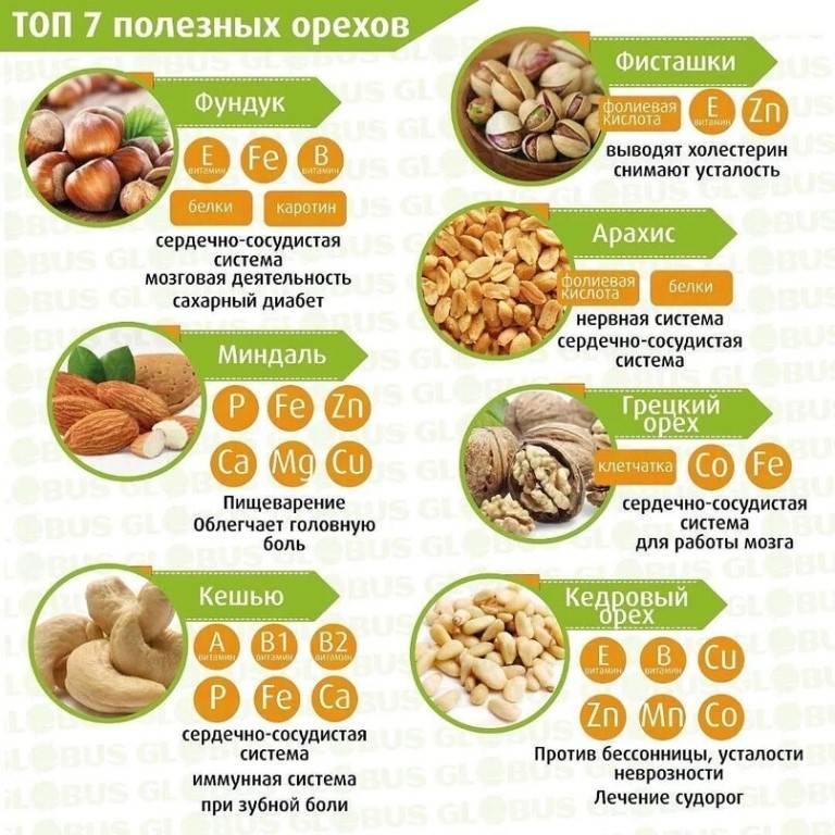 Можно ли есть орехи при похудении и если да, то в каком количестве, самые низкокалорийные орехи для диетического питания